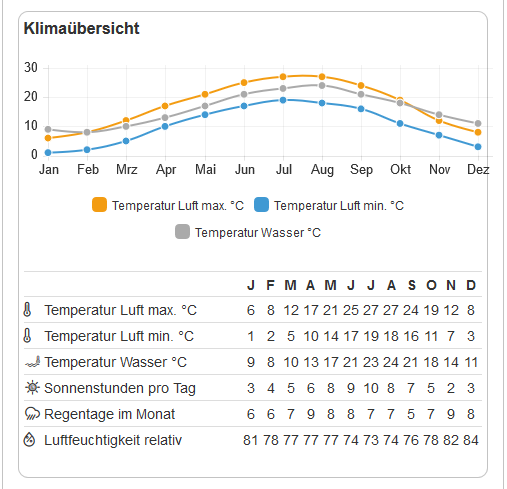 Klimaübersicht in Venetien Tabelle