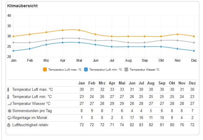 Klima Tabelle für die Übersicht der besten Reisezeit Mauritius