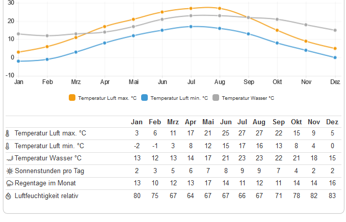 Kroatien Klima Tabelle