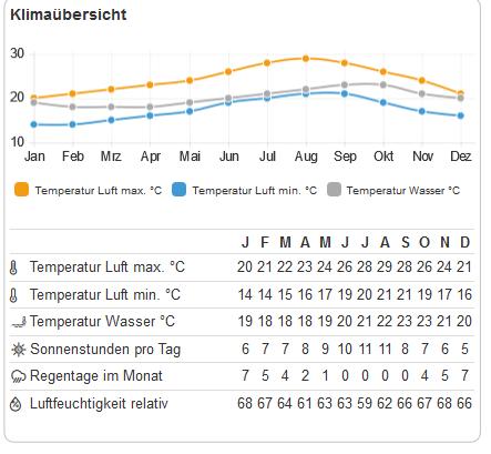 Klima Tabelle auf der Kanarischen Insel