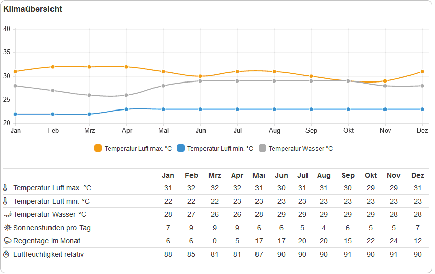 Panama Klimatabelle