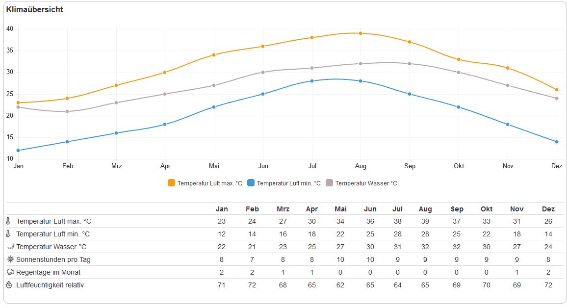 Klimatabelle - Das Wetter während des Ras Al Khaimah Urlaub